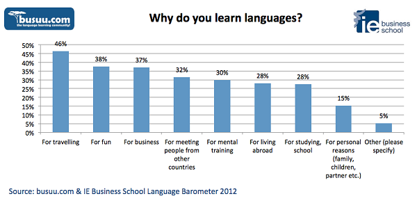 busuu.com Language Barometer 2012