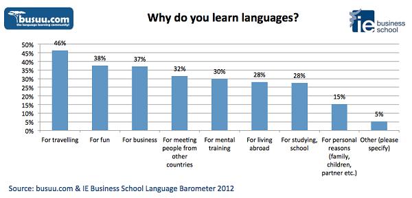 busuu.com Language Barometer 2012