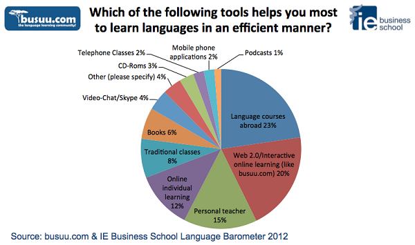 The busuu.com Language Barometer 2012