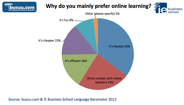 The busuu.com Language Barometer